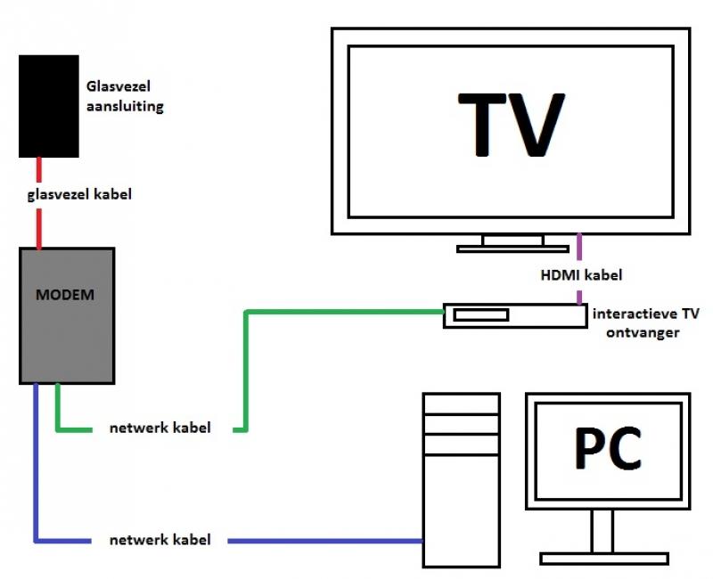 Simpel Uitgelegd Hoe Je Tv Kunt Kijken En Internetten Via